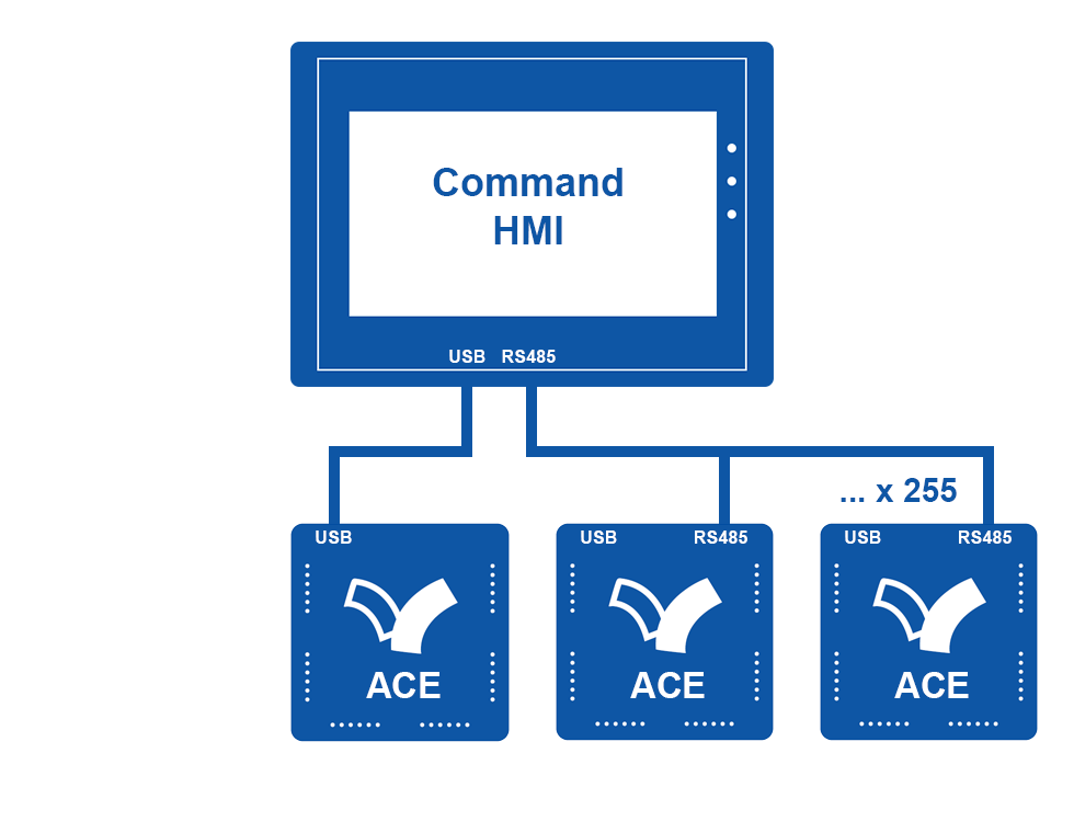 Connect-HMI-ACE-PLC-USB+RS485-Multi