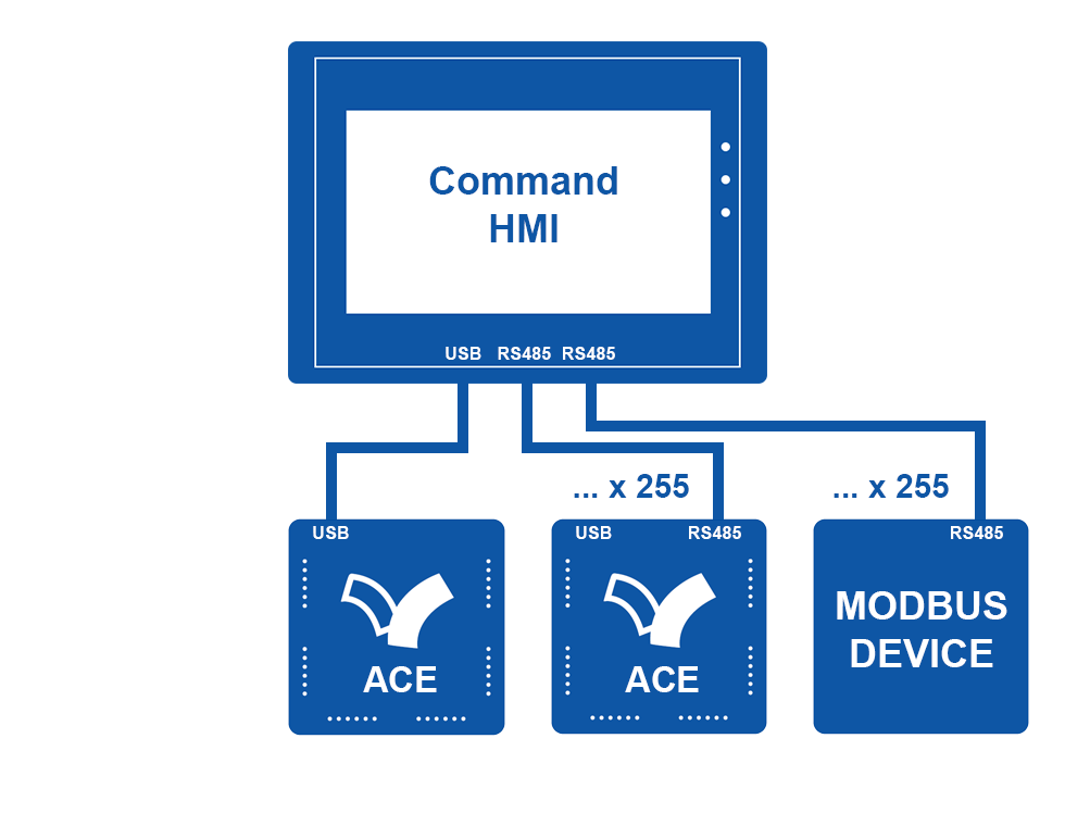 Connect-HMI-ACE-PLC-USB+RS485-Multi+RS485-Device
