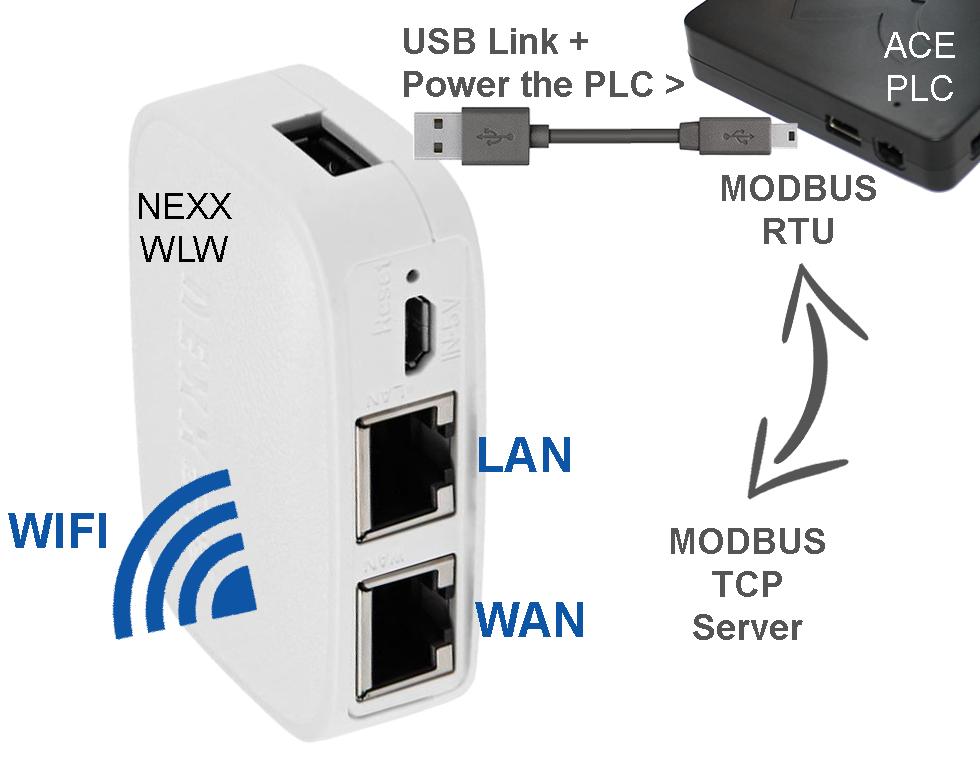 NEXX-WLW Mini WIFI Modbus Gateway Ethernet Modbus TCP Server to USB Modbus  RTU Master Gateway